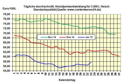 heizölpreise entwicklung