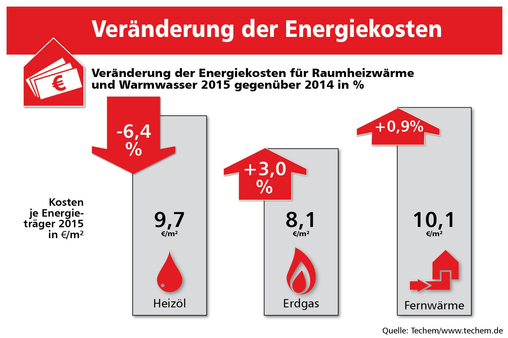 Durchschnittlicher verbrauch fernwarme kwh