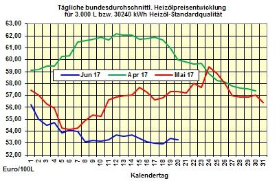 Heizölpreise tendenz