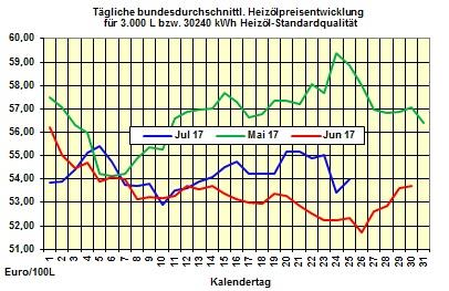 Heizölpreise-Trend Mittwoch 26.07.2017: Stark steigende Ölpreise befeuern die Heizölpreise