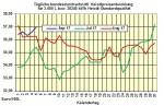 Heizölpreise-Trend Mittwoch 6.09.2017: Gestiegene Ölpreise treiben die Heizölpreise weiter in die Höhe