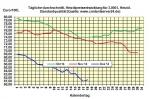 Heiz�lpreise am Donnerstagmittag: Starker Roh�lpreisanstieg l�sst Heiz�lpreise um 0,6 % steigen