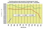 Heiz�lpreise Februar 2015: Heiz�lpreise steigen um starke 12,5% zum Vormonat