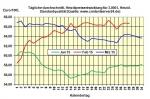 Heiz�lpreise am Dienstagmittag: Starker R�ckgang der �lpreise l�sst heute die Heiz�lpreise um 0,3% fallen