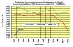 Heizölpreise März 2015: Schwacher Euro verhindert weiteren Rückgang der Heizölpreise