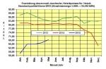 Heizölpreise Mai 2015: Stärkerer Euro bremst Anstieg der Heizölpreise