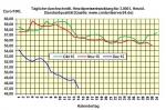 Heizölpreise am Montagmittag: Heizölpreise fallen zum Wochenstart  um 3 %
