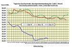 Heizölpreise am Montagmittag: Schwache Ölpreise setzen auch Heizölpreise unter Druck