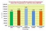 Brennstoffkostenvergleich Mai 2016: Weiter g�nstige Brennstoffpreissituation