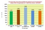 Brennstoffkostenvergleich Juli 2016: Heizölpreise fallen am stärksten