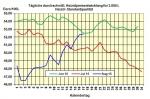 Heizölpreise am Donnerstagmittag: Heizölpreise mit höchstem Stand seit 10 Wochen