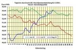 Heizölpreise am Montagmittag: Wie entwickelt sich der Rohölpreis weiter?