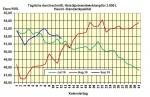 Heizölpreise am Montagmittag: Mit fallenden Heizölpreisen in die neue Woche
