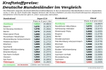 Kraftstoff in Ostdeutschland  teurer als im Westen