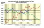 Heizölpreise am Freitagmittag: Heizölpreise verabschieden sich mit einem Plus von 0,3% ins Wochenende