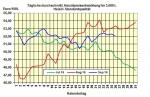 Heizölpreise am Montagmittag: Ölpreisverfall vom Freitag lässt heute Heizölpreise fallen