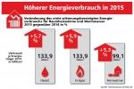 Deutsche verbrauchen 2015 mehr W�rme als im Vorjahr, Heiz�lnutzer sparen dennoch