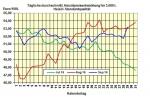 Heizölpreise am Donnerstagmittag: OPEC überrascht mit Einigung zur Förderreduzierung