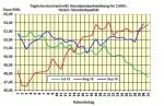 Heizölpreise am Freitagmittag: Heizölpreise mit +1,3% ins Wochenende