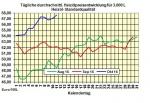 Heiz�lpreise-Tendenz 12.10.2016: Heiz�lpreise seitw�rts bis leicht steigend erwartet
