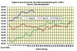 Heiz�lpreise-Tendenz 14.10.2016: Heiz�lpreise seitw�rts bis leicht steigend vorm Wochenende
