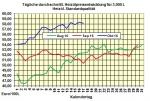 Heiz�lpreise-Tendenz Dienstag 18.10.2017: Steigende �lpreise st�tzen Heiz�lpreise
