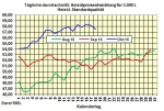 Heizölpreise-Tendenz Mittwoch 19.10.2016: Steigende Ölpreise stützen Heizölpreise