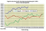 Heizölpreise-Tendenz Donnerstag 20.10.2016: Rückgang der US-Öllagerbestände stützt Ölpreise