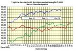 Heizölpreise-Trend am Donnerstag 27.10.2016: Heizölpreise weiter unter Druck