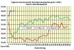 Heizölpreise-Tendenz am Montag 5.12.2016: Heizölpreise zum Wochenstart steigend