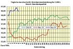Heizölpreise-Tendenz Mittwoch 07.12.2016: Heizölpreise geben auch heute weiter nach