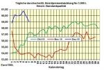 Heizölpreise-Tendenz Donnerstag 08.12.2016: Ist die Luft bei den Ölpreisen schon raus?