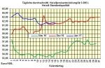Heizölpreise-Tendenz Dienstag 17.01.2017: Wenig Bewegung am Heizölmarkt