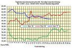 Heizölpreise-Tendenz Montag 23.01.2017: Gestiegene  Rohölpreise ziehen Heizölpreise nach