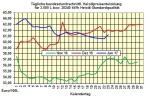 Heizölpreise-Tendenz Dienstag 24.01.2017: Starker Euro stützt Heizölpreise
