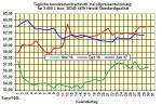 Heizölpreise-Tendenz Montag 30.01.2017: Heizölpreise zum Wochenstart fallend erwartet
