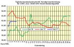 Heizölpreise Montag 6.02.2017: Starker Euro bremst Anstieg der Heizölpreise