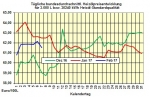 Heizölpreise Mittwoch 8.02.2017: Heizölpreise auch heute im Rückwärtsgang