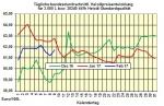 Heizölpreise -Trend Freitag 10.02.2017: Heizölpreise zum Wochenausklang mit wenig Bewegung