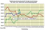 Heizölpreise-Trend Dienstag 14.02.2017: Schwache Rohölpreise am Montag lassen heute Heizölpreise fallen