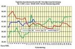 Heizöpreise-Trend Mittwoch 15.02.2017: Auf und Ab der Heizölpreise geht weiter