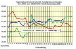 Heizölpreise-Trend Dienstag 28.02.2017: Heizölpreise schwächer zum Monatsausklang