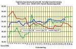 Heizölpreise-Trend Mittwoch 1.03.2017: Heizölpreise steigen zum Start in den März
