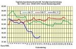 Heizölpreise-Trend Freitag 17.03.2017: Heizölpreise zum Wochenausklang wieder fallend