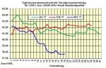 Heizölpreise-Trend Montag 20.03.2017: Heizölpreise zum Wochenstart seitwärts