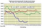 Heizölpreise-Trend Dienstag 21.03.2017: Heizölpreise steigen auch heute