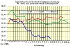 Heizölpreise-Trend Donnerstag 23.03.2017: Heizölpreise heute leicht steigend erwartet