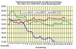 Heizölpreise-Trend zum Wochenausklang 24.03.2017: Heizölpreise seitwärts ins Wochenende