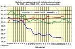 Heizölpreise-Trend Dienstag 28.03.2017: Heizölpreise leicht steigend