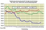 Heizölpreise-Trend Donnerstag 30.03.2017: Heizölpreise setzen Aufwärtstrend fort